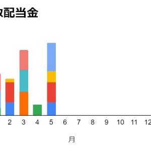 【米国株】 5月の配当金