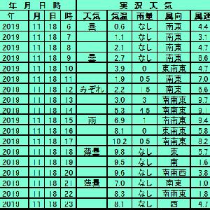 11月18日【札幌】