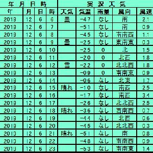 12月6日【札幌】