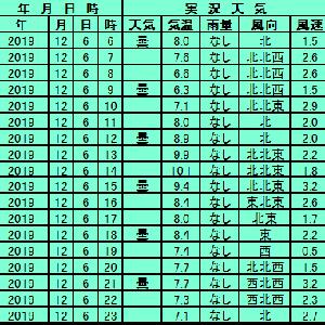 12月6日【東京】