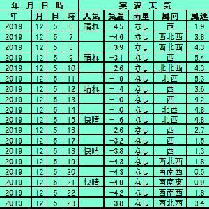 12月5日【札幌】