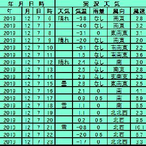 12月7日【札幌】