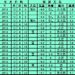 12月8日【札幌】