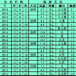 12月8日【東京】