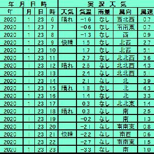 1月23日【札幌】