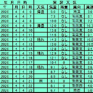 4月4日【札幌】