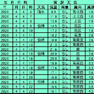4月4日【東京】
