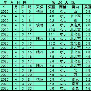 4月3日【札幌】