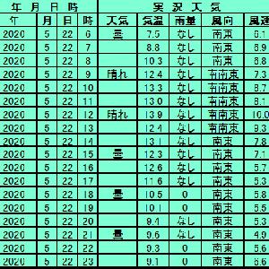 5月22日【札幌】