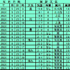 5月23日【東京】