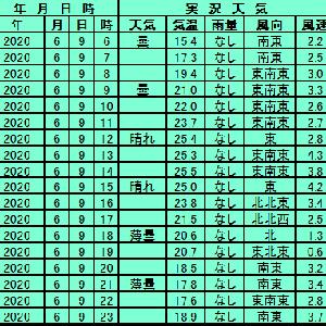 6月9日【札幌】
