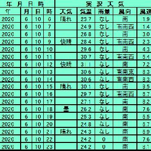 6月10日【東京】