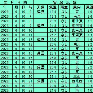 6月10日【札幌】