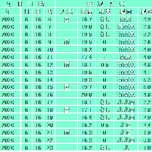 6月16日【札幌】
