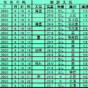 6月16日【東京】