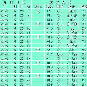 6月23日【札幌】