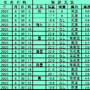 6月30日【札幌】