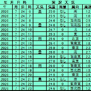 7月24日【東京】
