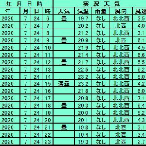 7月24日【札幌】