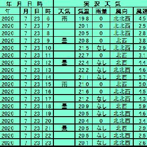 7月23日【札幌】