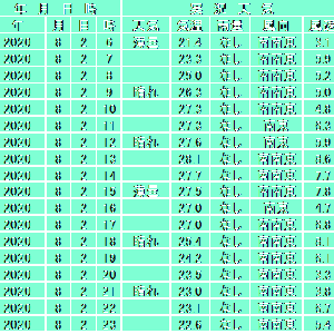 8月2日【札幌】