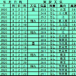 8月2日【東京】