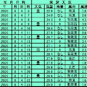8月4日【札幌】