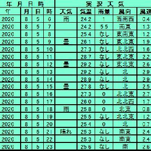 8月5日【札幌】