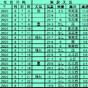 8月7日【札幌】