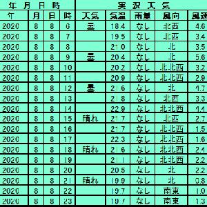 8月8日【札幌】