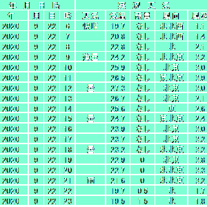 9月22日【東京】