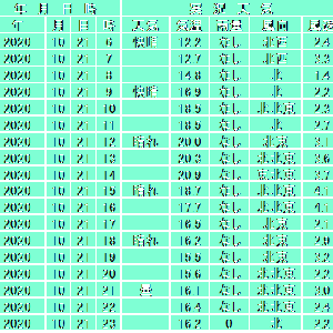 10月21日【東京】