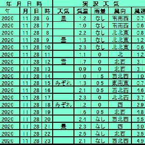 11月28日【札幌】