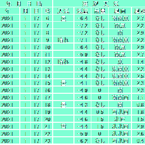 1月17日【札幌】