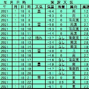 1月18日【札幌】