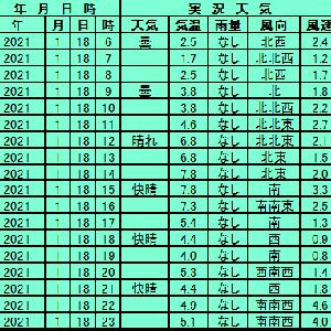1月18日【東京】
