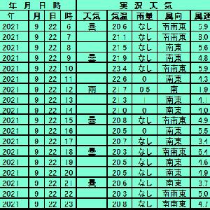 9月22日【札幌】