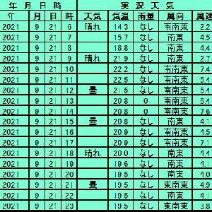9月21日【札幌】