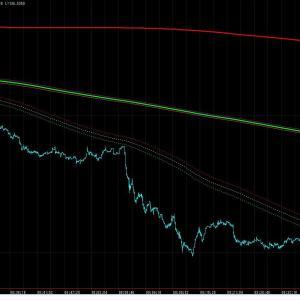 10月14日のポンド円は下げ相場?