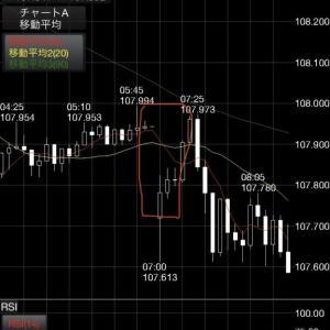 ドル/円 2020年3月30日、月曜日からの値動き為替予想は?バイナリーオプション攻略