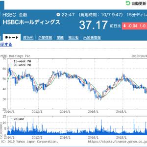 HSBCの株価下落が止まらない