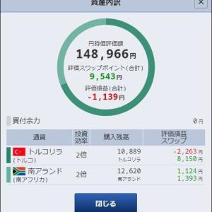 2019/12/06 為替積立の記録『ランド堅調』