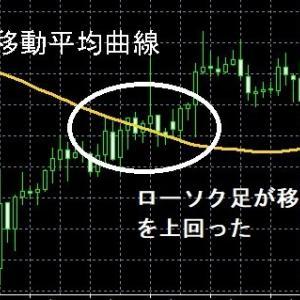 米ドル円で移動平均曲線ブレイクの勝率のよい期間はこれだ!!(時間足編) 期間200トレード詳細結果
