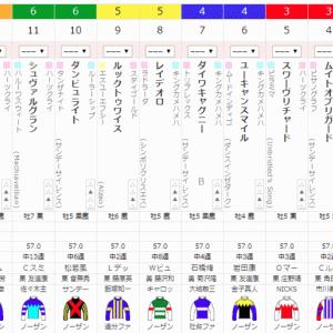ジャパンカップ予想印