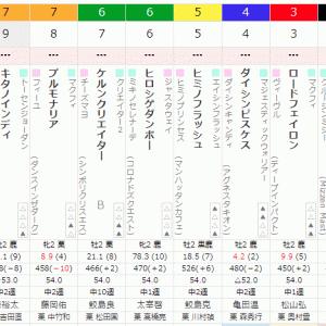 出資馬 ロードフェイロン出走 9/21 中京2R 2歳未勝利 ダ1800m (左)