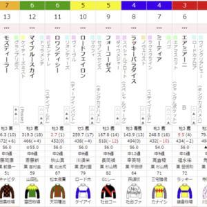 3R 2021/7/17(土) 3回小倉5日目  サラ系3歳未勝利 ロードフェイロン出走