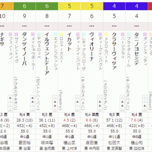12R 2021/7/17(土) 1回函館5日目  かもめ島特別