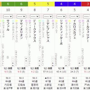 2R 2021/8/15(日) 4回新潟2日目  サラ系3歳未勝利