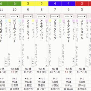 6R 2021/8/15(日) 4回新潟2日目  サラ系3歳未勝利