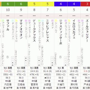2R 2021/8/15(日) 4回新潟2日目  サラ系3歳未勝利 出資馬のサファル1着